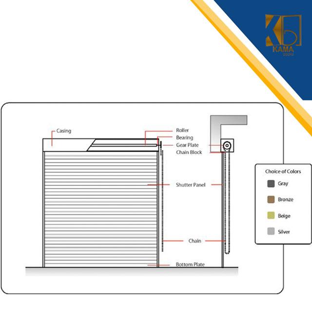 آموزش-تصویری-نصب-کرکره-برقی